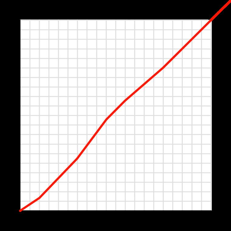 Age Comparison: Foxen