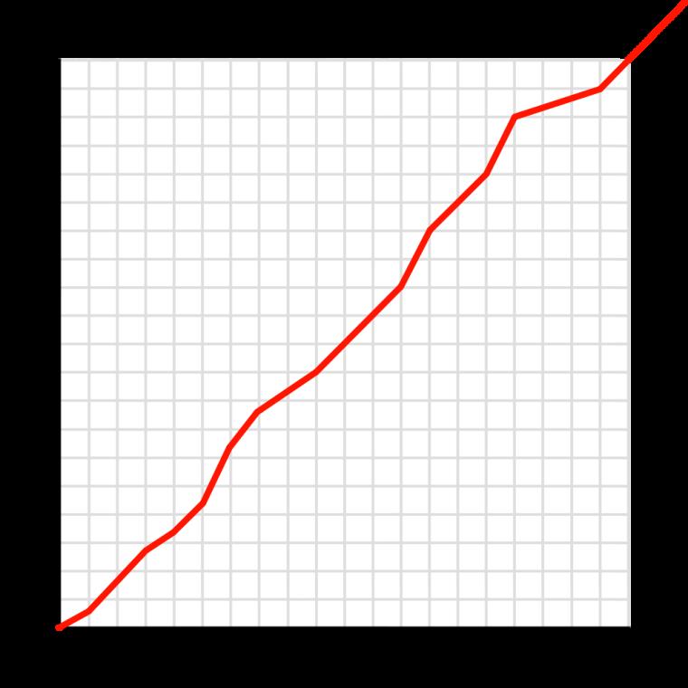 Age Comparison: Wolven