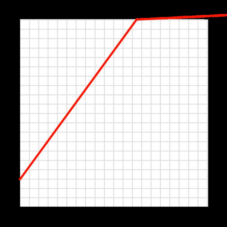 Age Comparison: Valenor