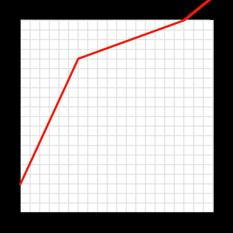 Age Comparison: Kurloke