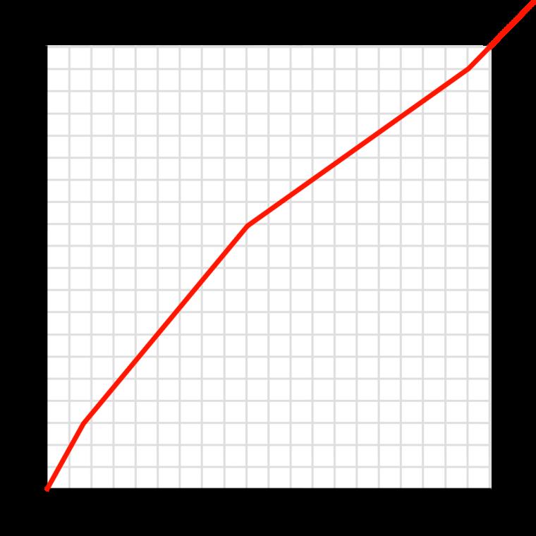 Age Comparison: Alk